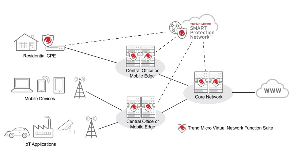 Trend Micro redes virtuales NFV